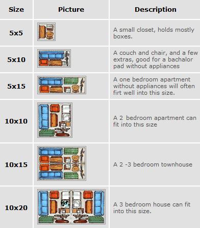Self Storage Unit Sizes Prices
